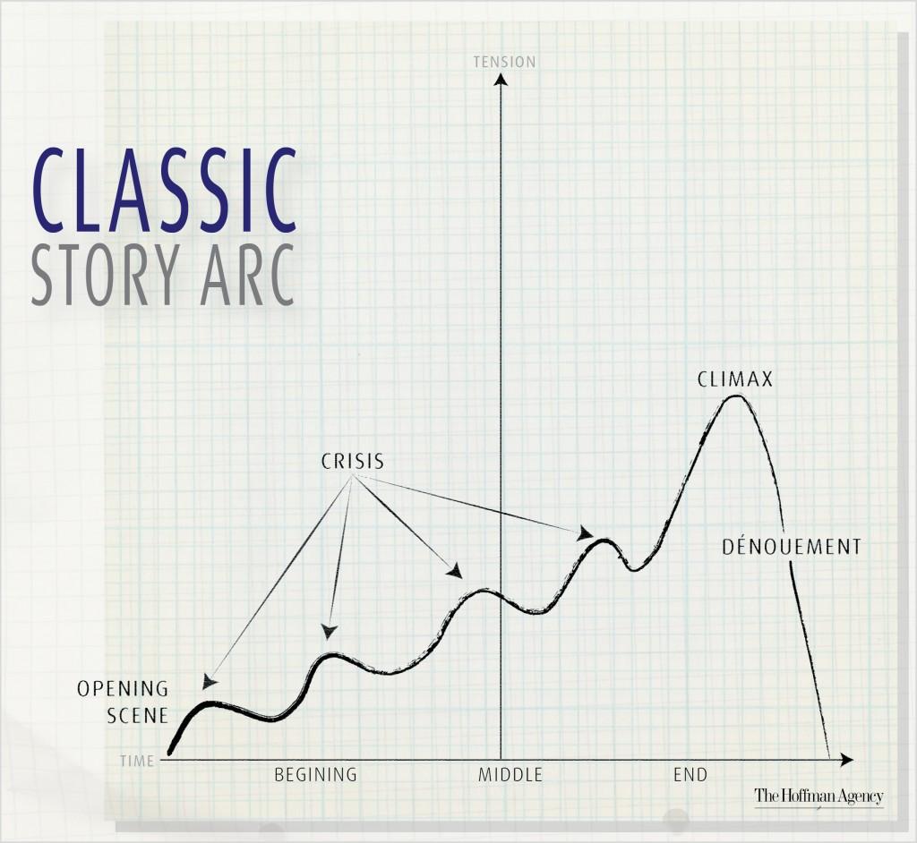 Storytelling for Start-ups