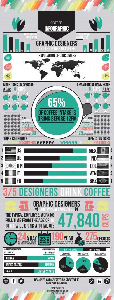 coffee-infographic_creativeid