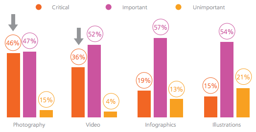 visual content marketing stats 2016