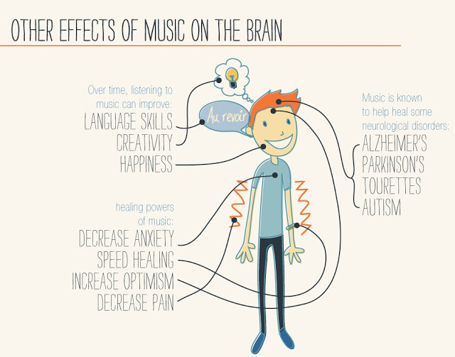 musics effects on the brain essay Brain activation patterns are related to how much people like particular songs and it's easier on the body and it doesn't have side effects, levitin.