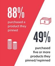 visual content marketing stats 2016