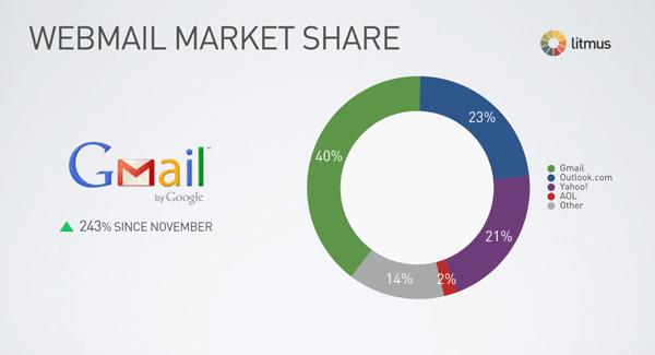 webmail-market-share
